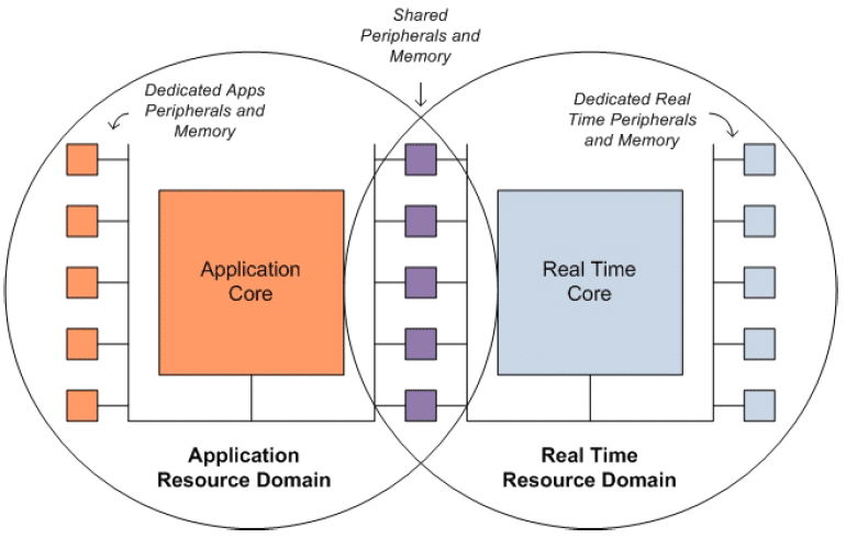 application-core-real-time-core