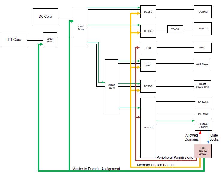 blocdiagram i.mx7