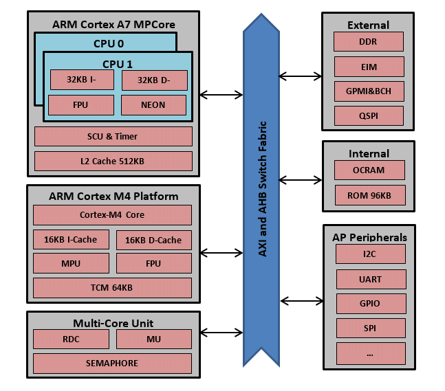 connection between Cortex A7 - M4