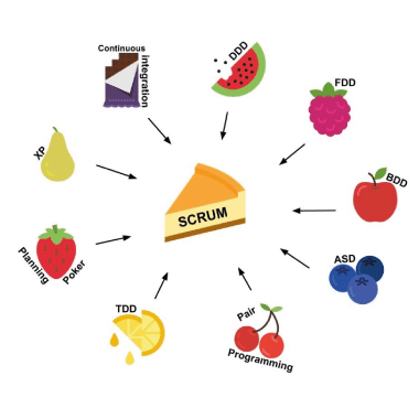 scrum-fruit