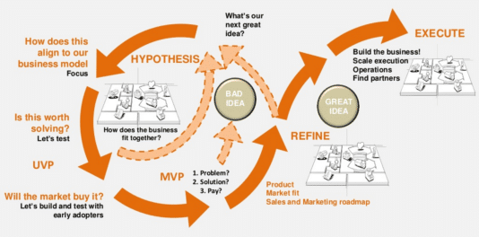 The complete ''Lean startup process''