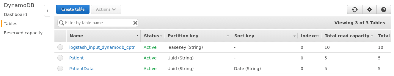 Patient Monitoring table in DynamoDB