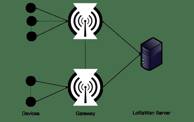 LoraWan network