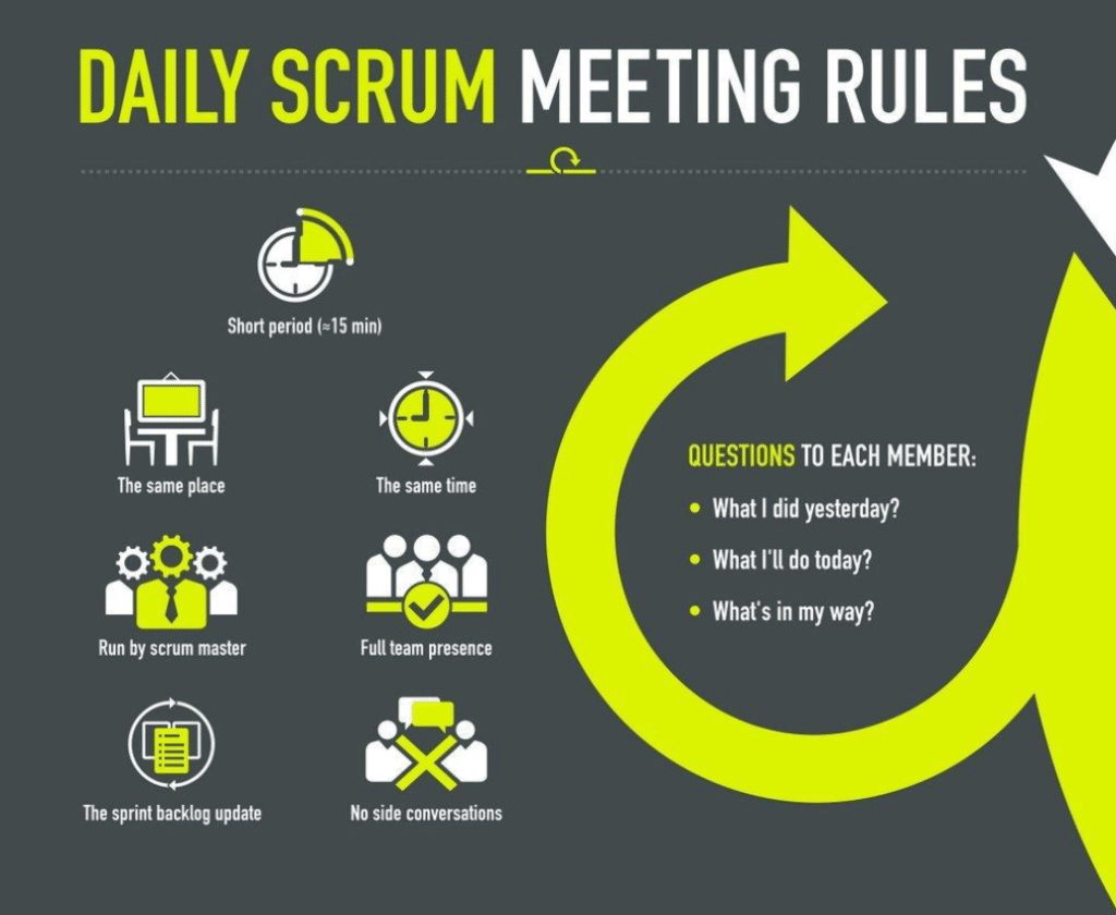Let's dig into Scrum Agile method
