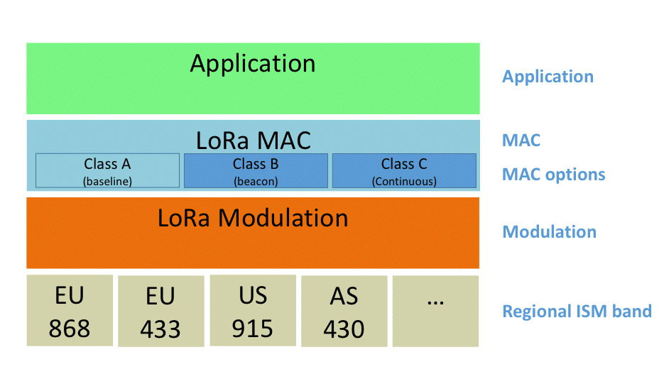 lorawan application layers