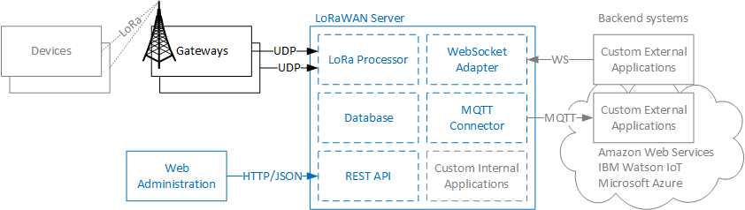 LoRaWan, a dedicated IoT network - Witekio