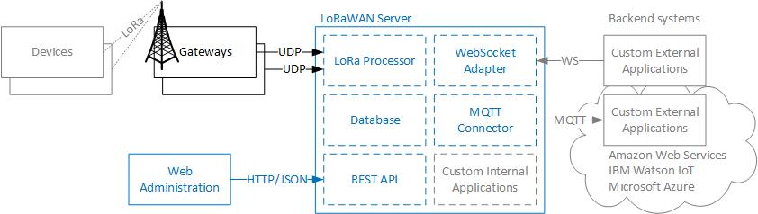 LoRaWan Server components