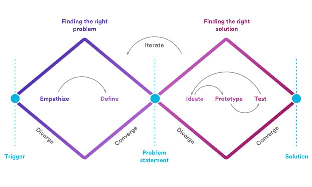 design thinking converge diverge