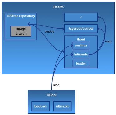 OSTree - Versioning updates system - Witekio - Linux