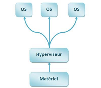hypeviseur-1