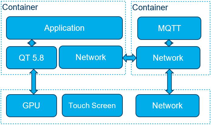 OTA Update Benchmark containers scheme