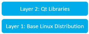 OTA Update Benchmark layers_1