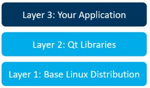 OTA Update Benchmark layers_2