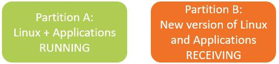 OTA Update Benchmark partition_2