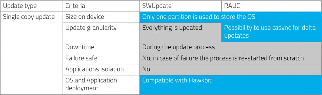 OTA Update Benchmark table 1