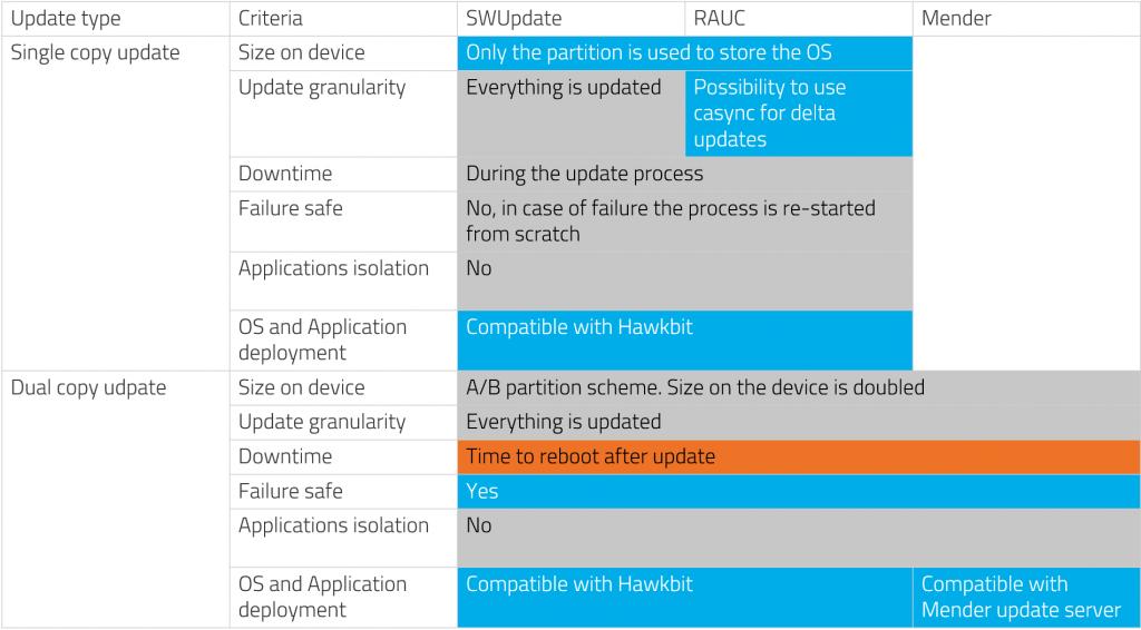 OTA Update Benchmark table 2