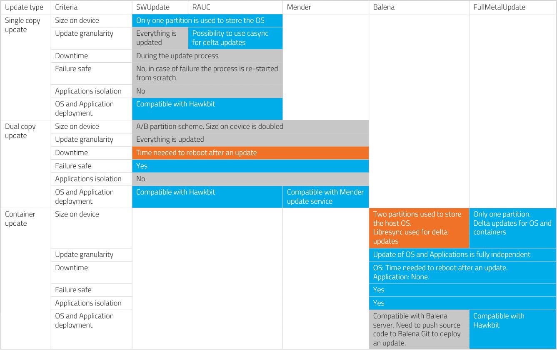 OTA Update Benchmark table 3