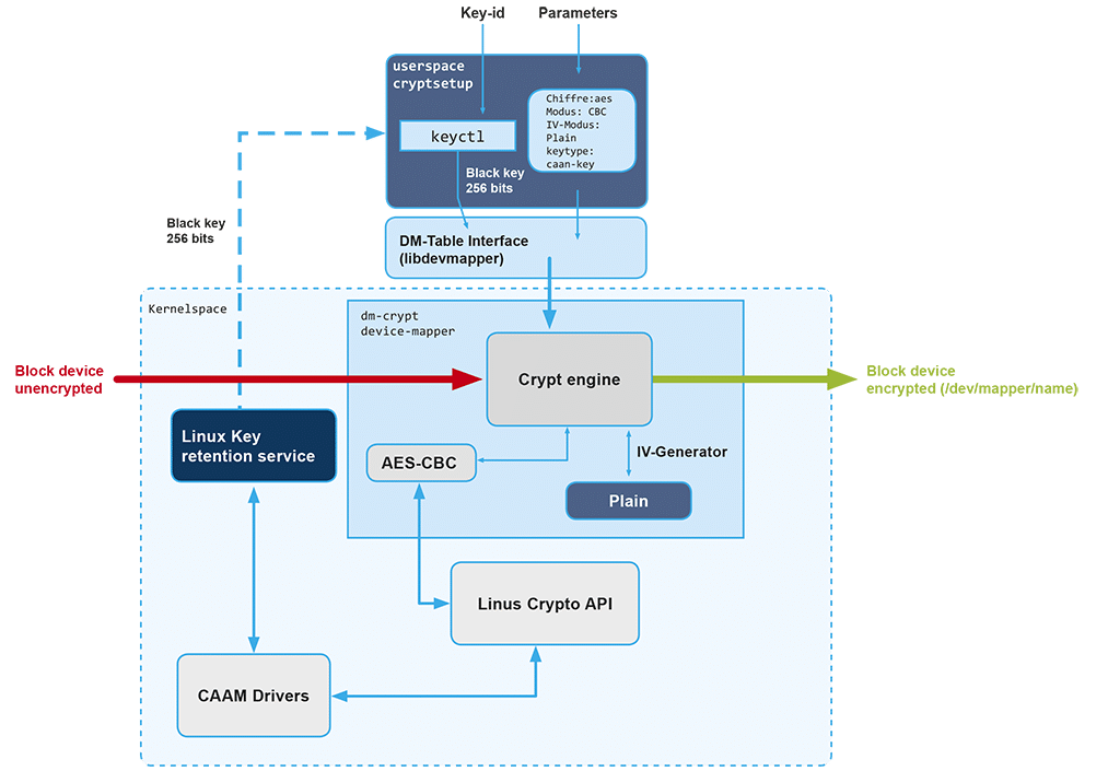 Encryption key CAAM - Witekio
