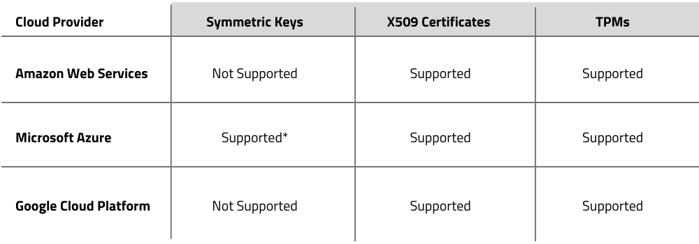 Cloud providers and certificates supported